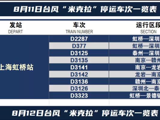 受台风″米克拉″影响,今明两天上海部分火车停运